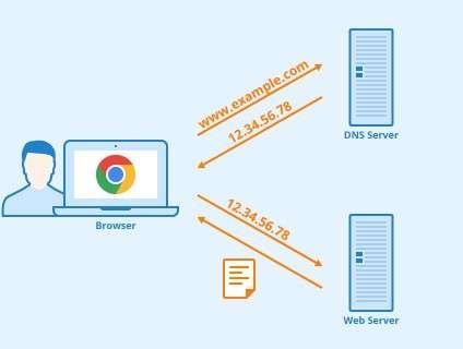 DNS - Système de noms de domaine