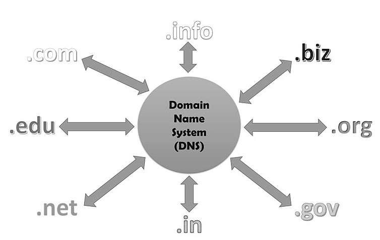 Système de noms de domaine (DNS)